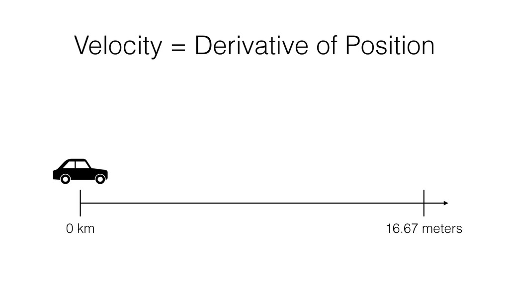 Velocity = Derivative of Position 0 km 16.67 me...