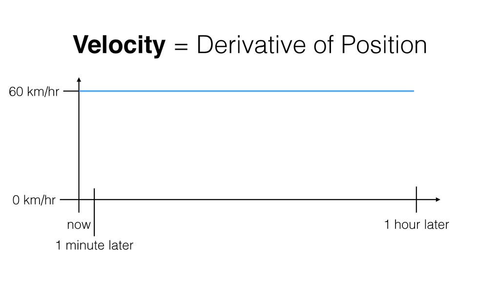 Velocity = Derivative of Position now 1 hour la...