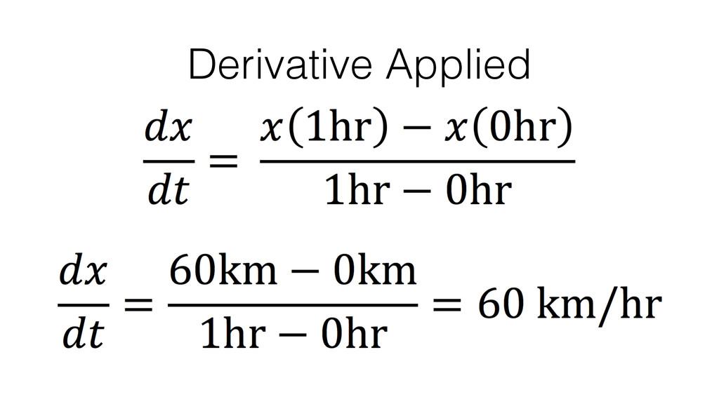 Derivative Applied