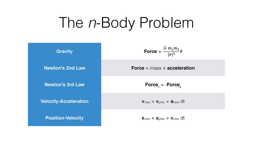The n-Body Problem Gravity Force = x Newton's 2...