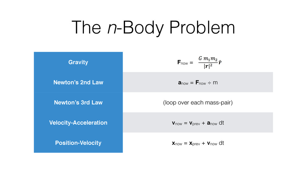 Gravity Fnow = x Newton's 2nd Law anow = Fnow ÷...