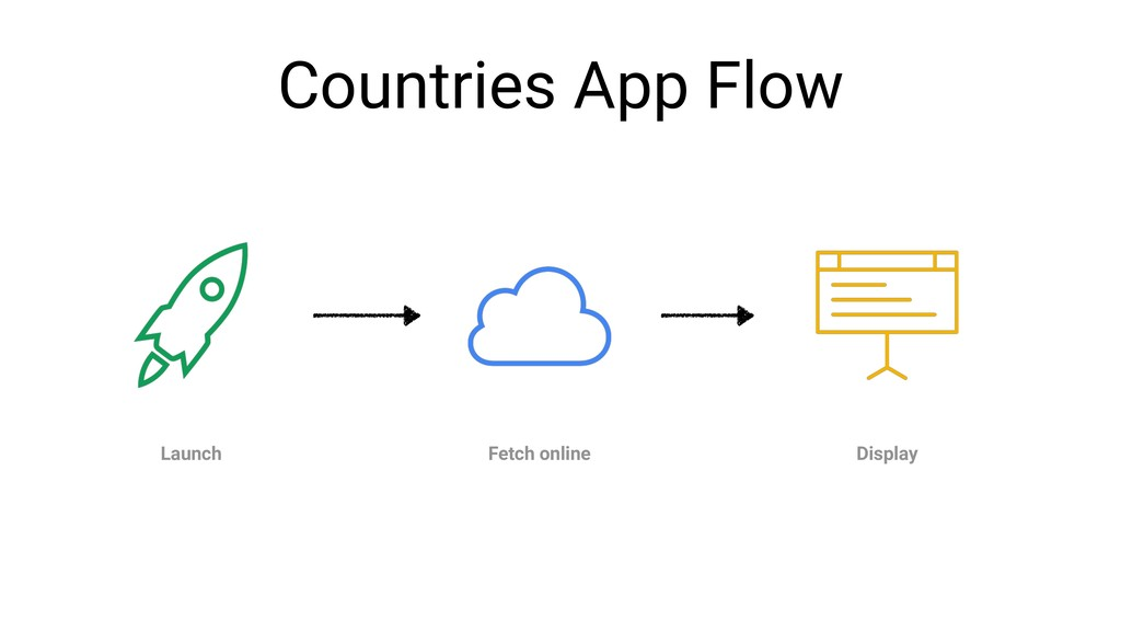 Countries App Flow Launch Fetch online Display