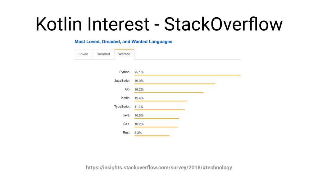 Kotlin Interest - StackOverflow https://insights...