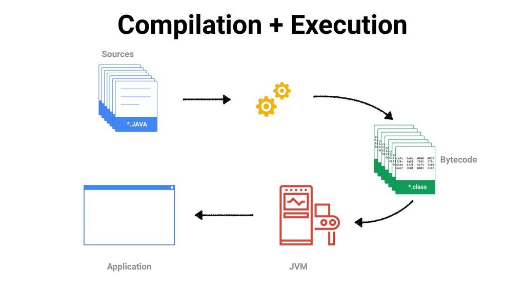 Compilation + Execution Sources Bytecode JVM Ap...