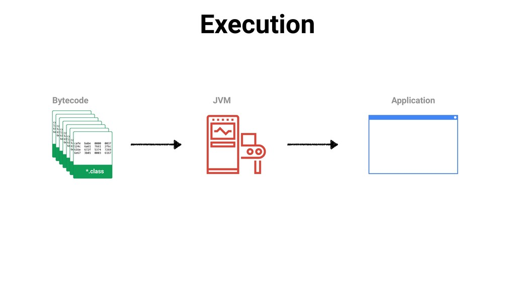 Execution Bytecode JVM Application