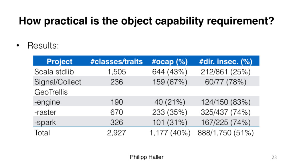 Philipp Haller How practical is the object capa...