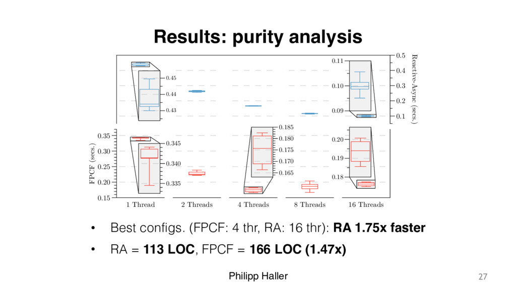 Philipp Haller Results: purity analysis • Best ...