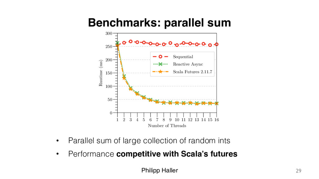 Philipp Haller Benchmarks: parallel sum • Paral...