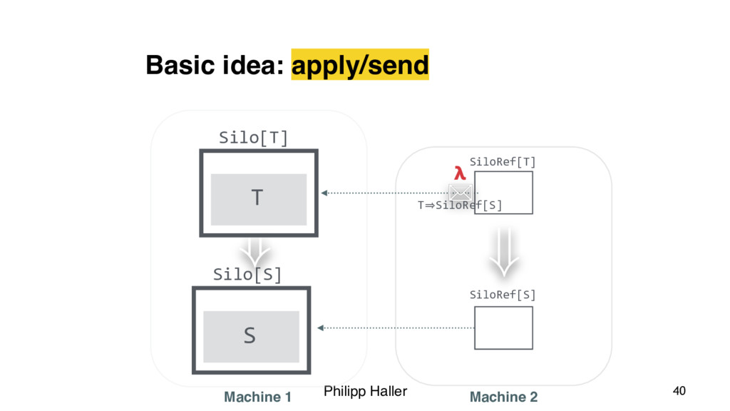 Philipp Haller ) Basic idea: apply/send Silo[T]...