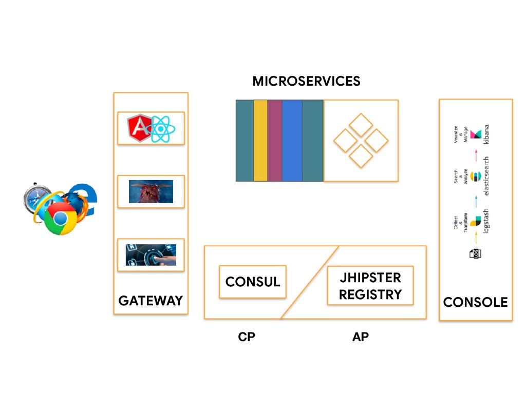 GATEWAY CONSUL JHIPSTER REGISTRY MICROSERVICES ...