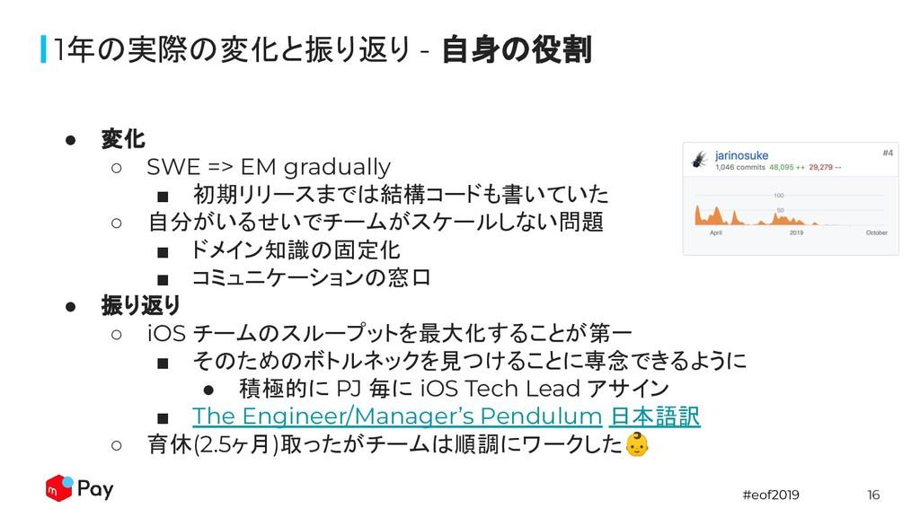 #eof2019 16 ● 変化 ○ SWE => EM gradually ■ 初期リリース...