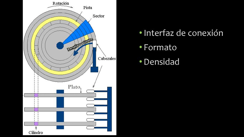 •Interfaz de conexión •Formato •Densidad