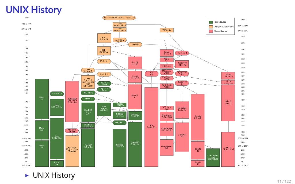 UNIX History ▶ UNIX History 11 / 122
