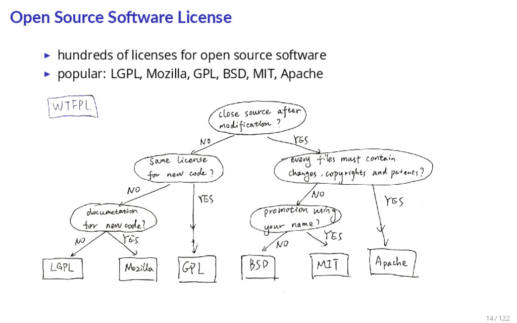 Open Source So ware License ▶ hundreds of licen...