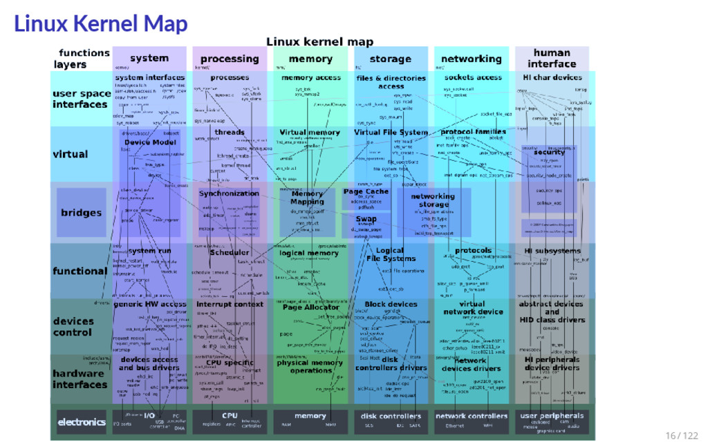 Linux Kernel Map 16 / 122