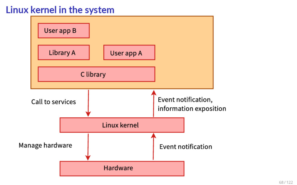 Linux kernel in the system 68 / 122