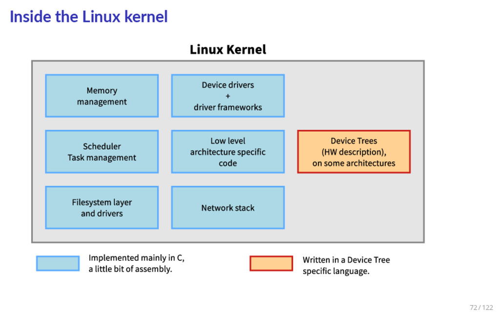 Inside the Linux kernel 72 / 122