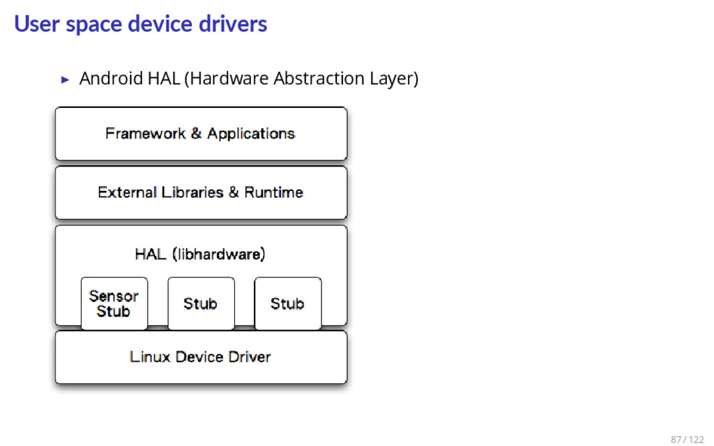 User space device drivers ▶ Android HAL (Hardwa...
