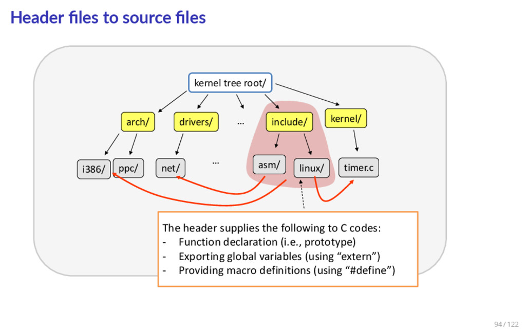 Header files to source files kernel tree root/ ar...