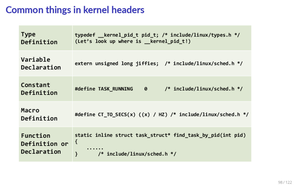 Common things in kernel headers Type Definition...