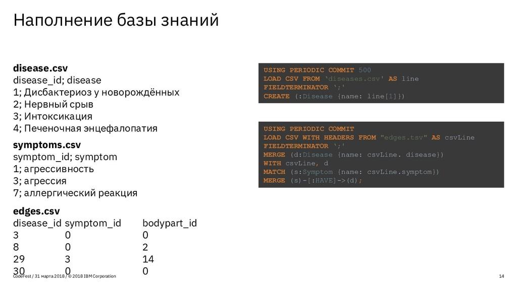 Наполнение базы знаний 14 CodeFest / 31 марта 2...