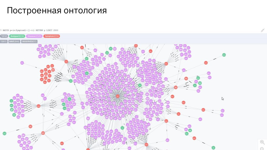 Построенная онтология 15 CodeFest / 31 марта 20...