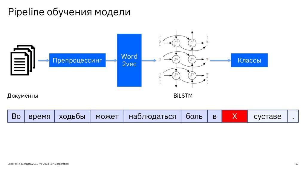 Pipeline обучения модели 10 CodeFest / 31 марта...