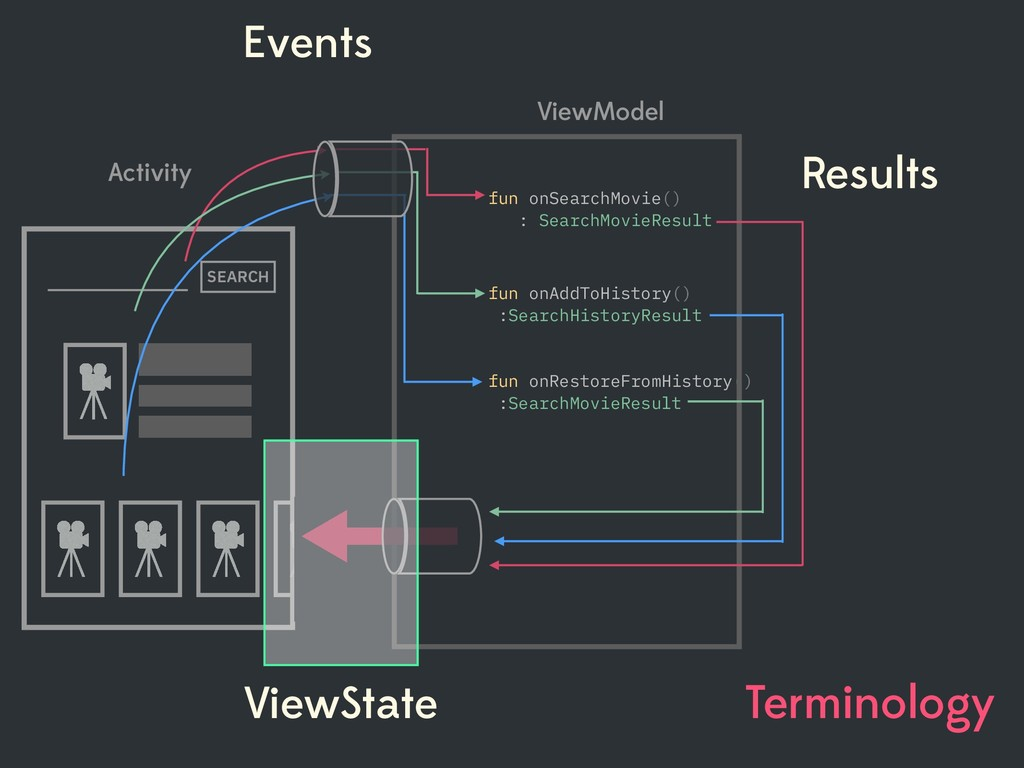 Terminology Events ViewState fun onRestoreFromH...