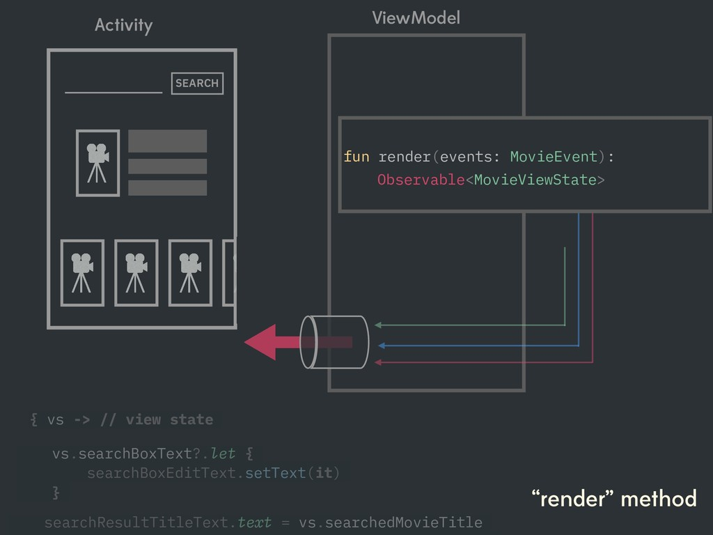 """render"" method SEARCH ViewModel Activity fun r..."