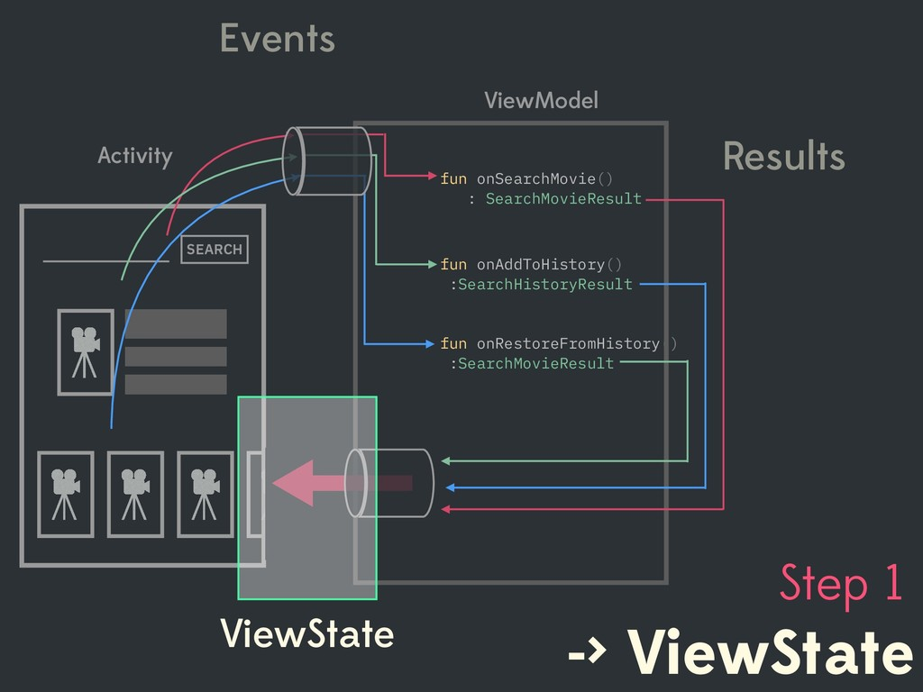 -> ViewState Step 1 Events fun onRestoreFromHis...
