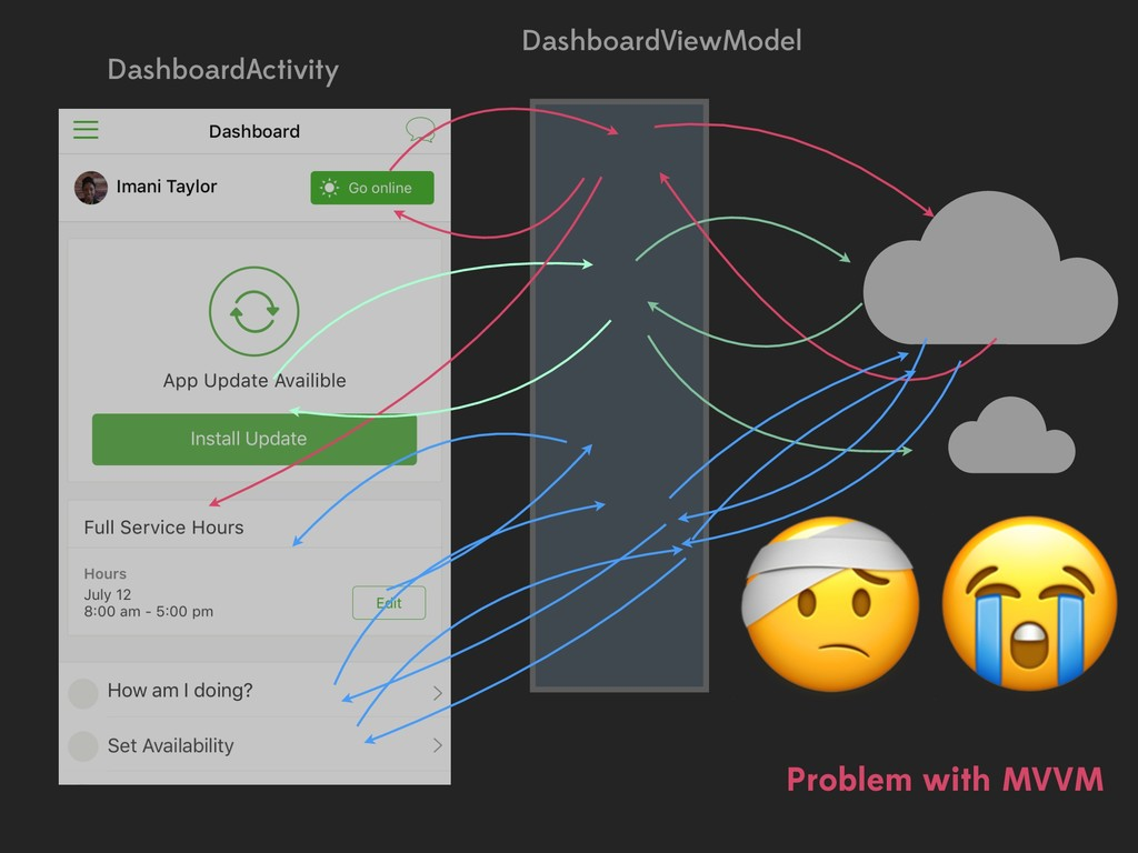 DashboardActivity DashboardViewModel  Problem w...