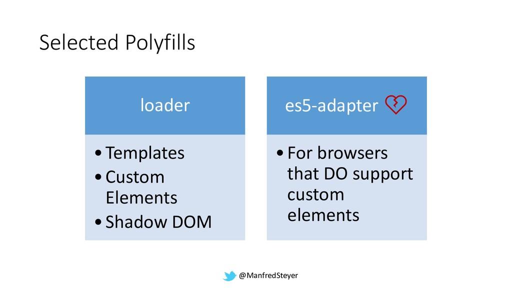 @ManfredSteyer Selected Polyfills loader •Templ...
