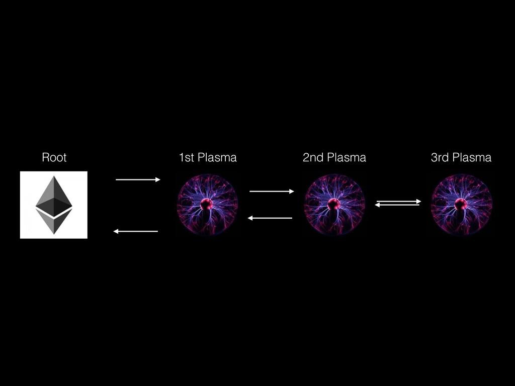 1st Plasma Root 2nd Plasma 3rd Plasma