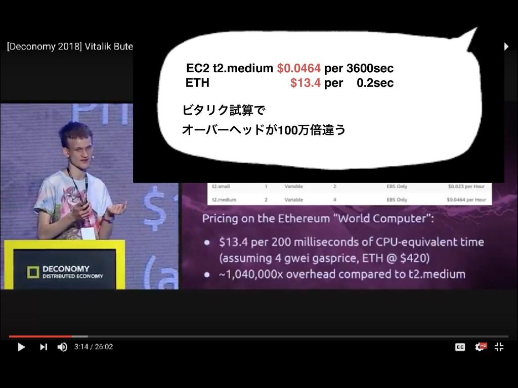 EC2 t2.medium $0.0464 per 3600sec ETH $13.4 per...