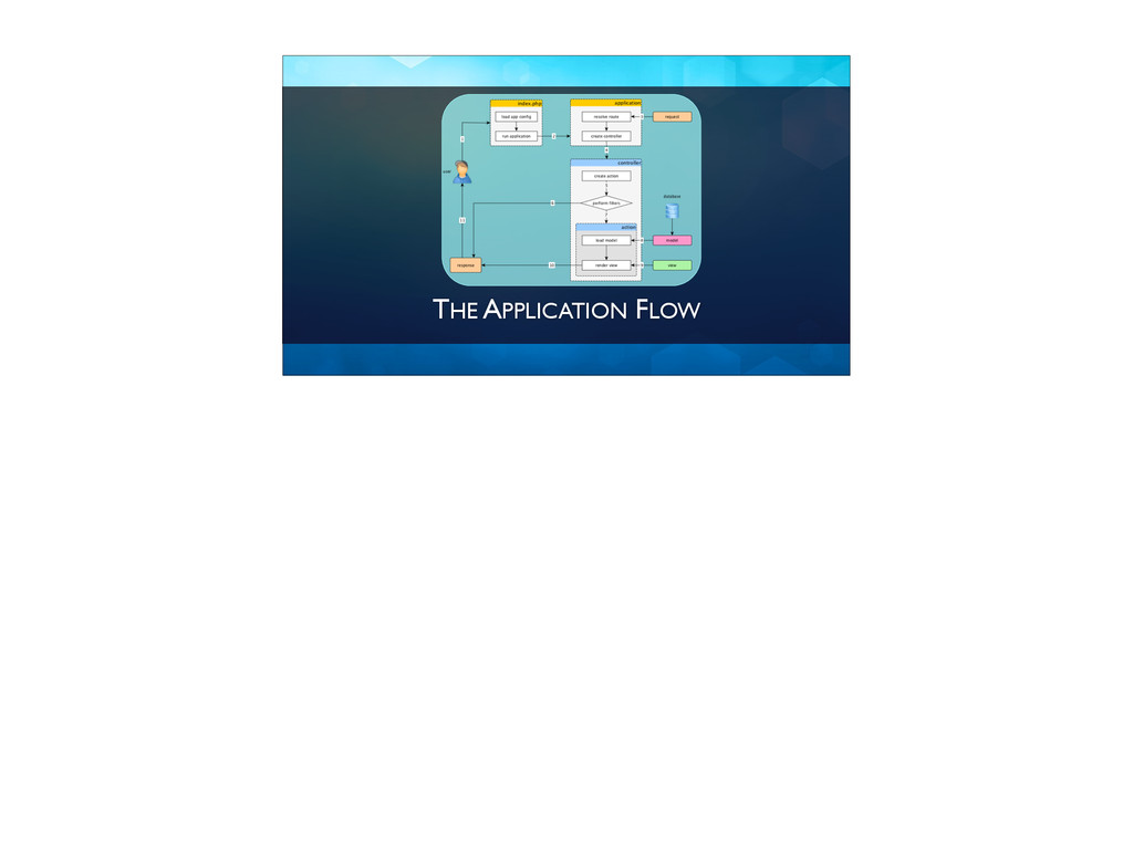 THE APPLICATION FLOW