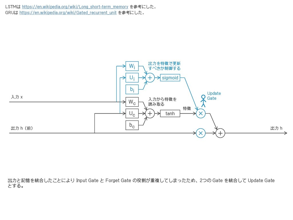 Uc + tanh Wc Ui + sigmoid Wi × × + 入力から特徴を 読み取る...