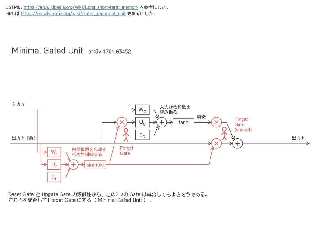 Uc + tanh Wc × × + 入力から特徴を 読み取る 出力 h 入力 x 出力 h(...