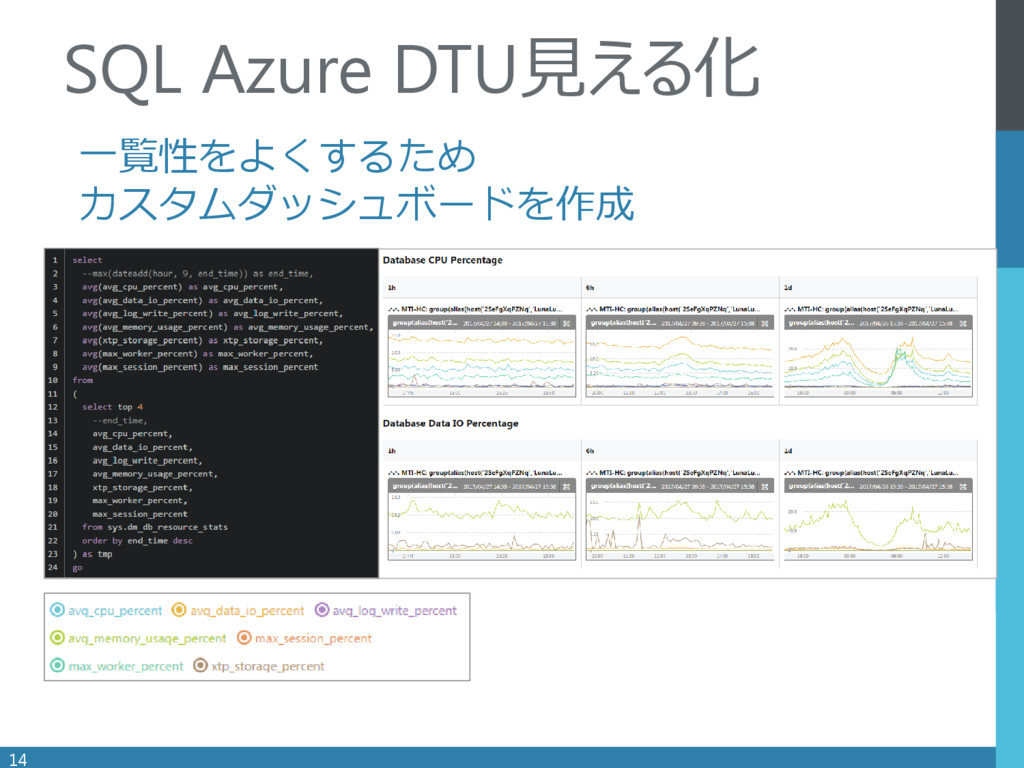 . 一覧性をよくするため カスタムダッシュボードを作成 14 SQL Azure DTU見える化