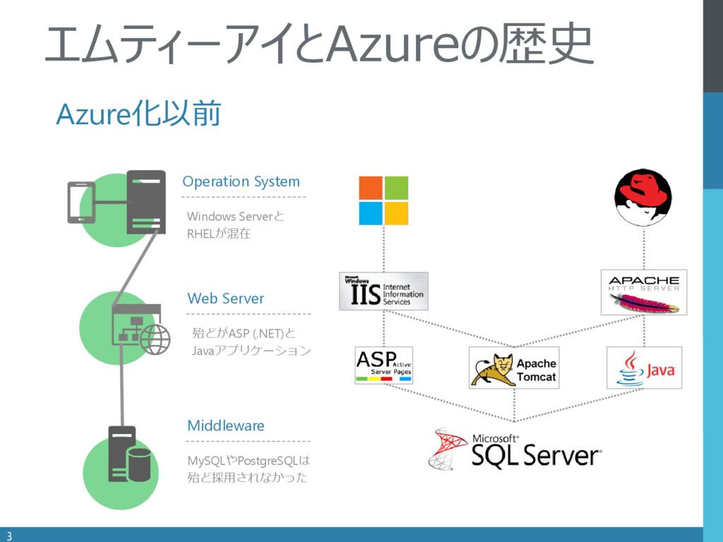 . Operation System 3 エムティーアイとAzureの歴史 Windows S...