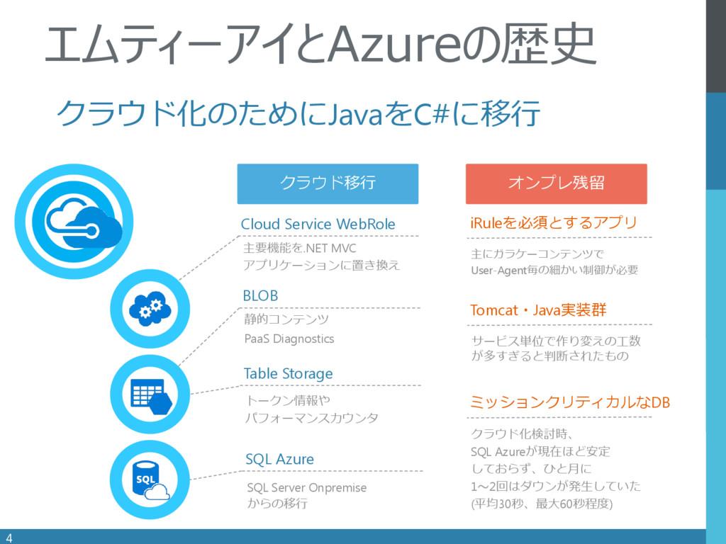 . Cloud Service WebRole 4 エムティーアイとAzureの歴史 主要機能...
