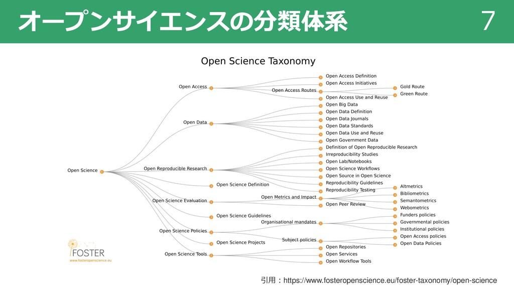 オープンサイエンスの分類体系 7 引用:https://www.fosteropenscien...