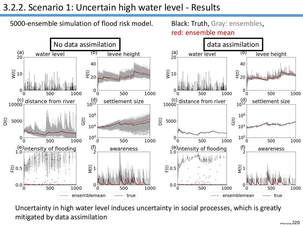 AGU2020 3.2.2. Scenario 1: Uncertain high water...