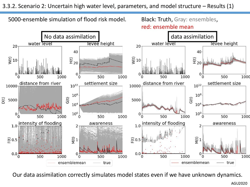 AGU2020 3.3.2. Scenario 2: Uncertain high water...