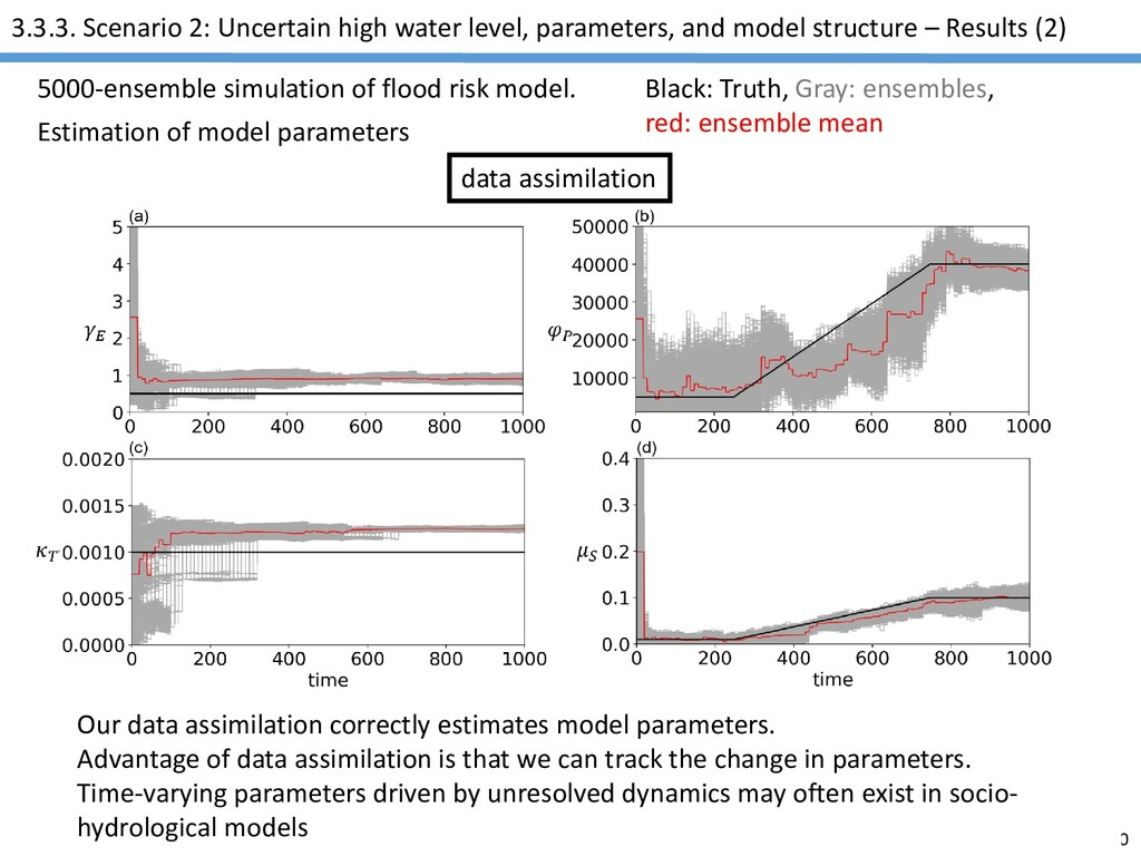 AGU2020 3.3.3. Scenario 2: Uncertain high water...