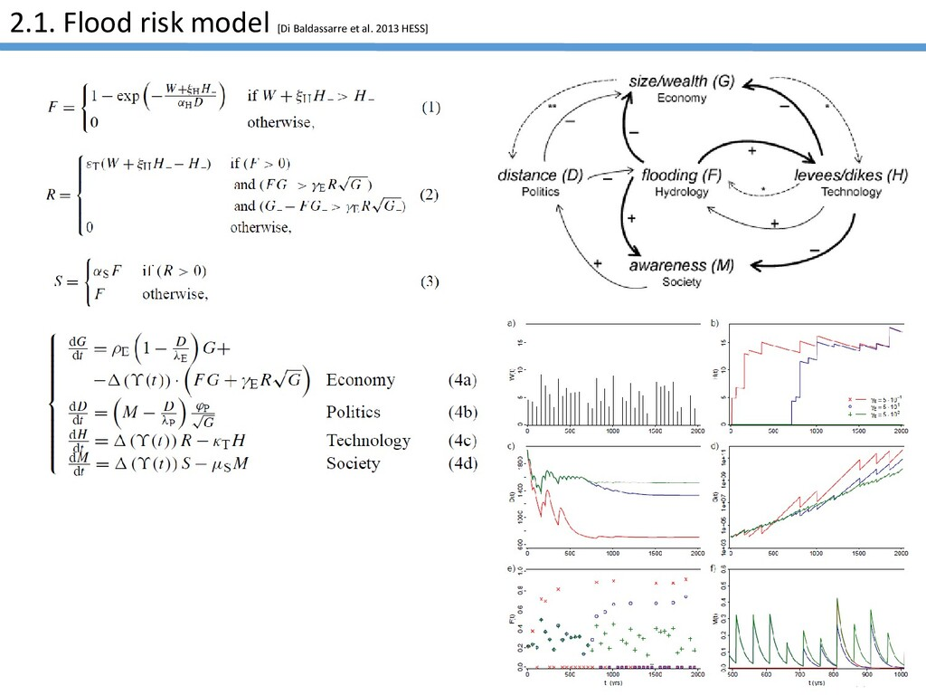 AGU2020 2.1. Flood risk model [Di Baldassarre e...