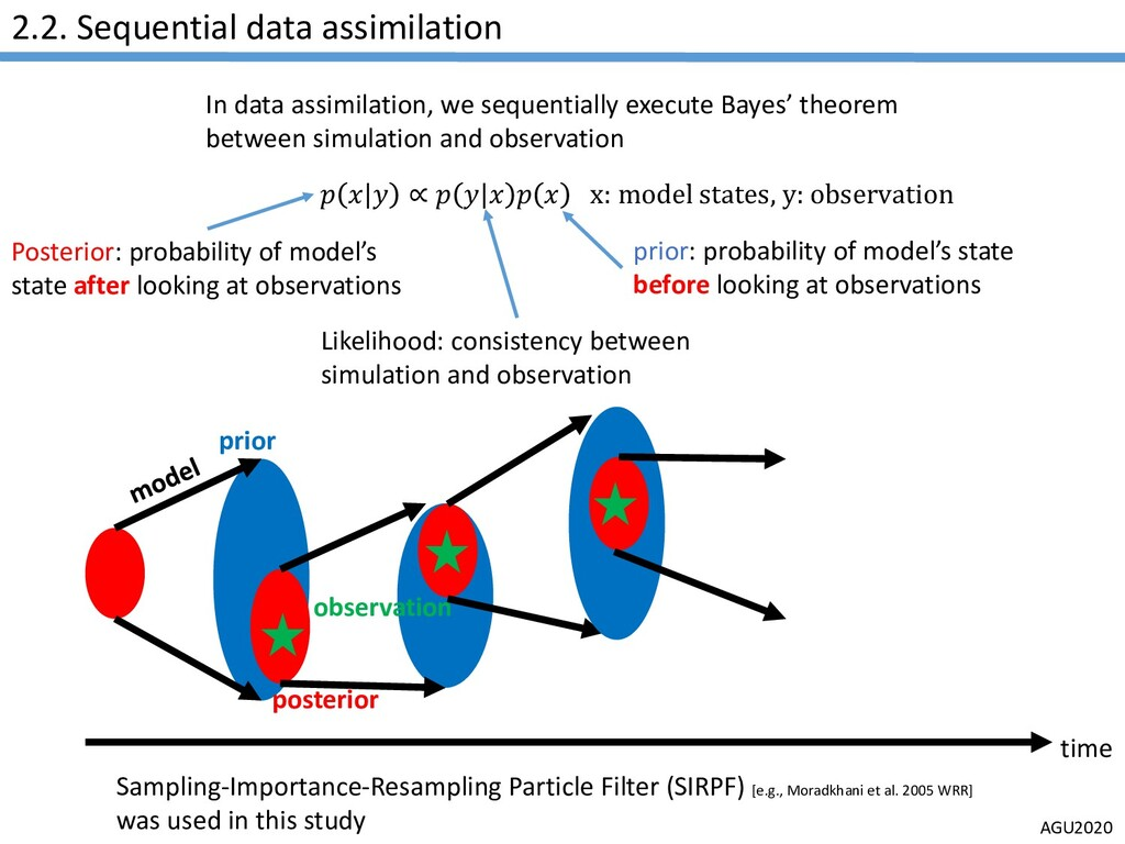 AGU2020 2.2. Sequential data assimilation In da...
