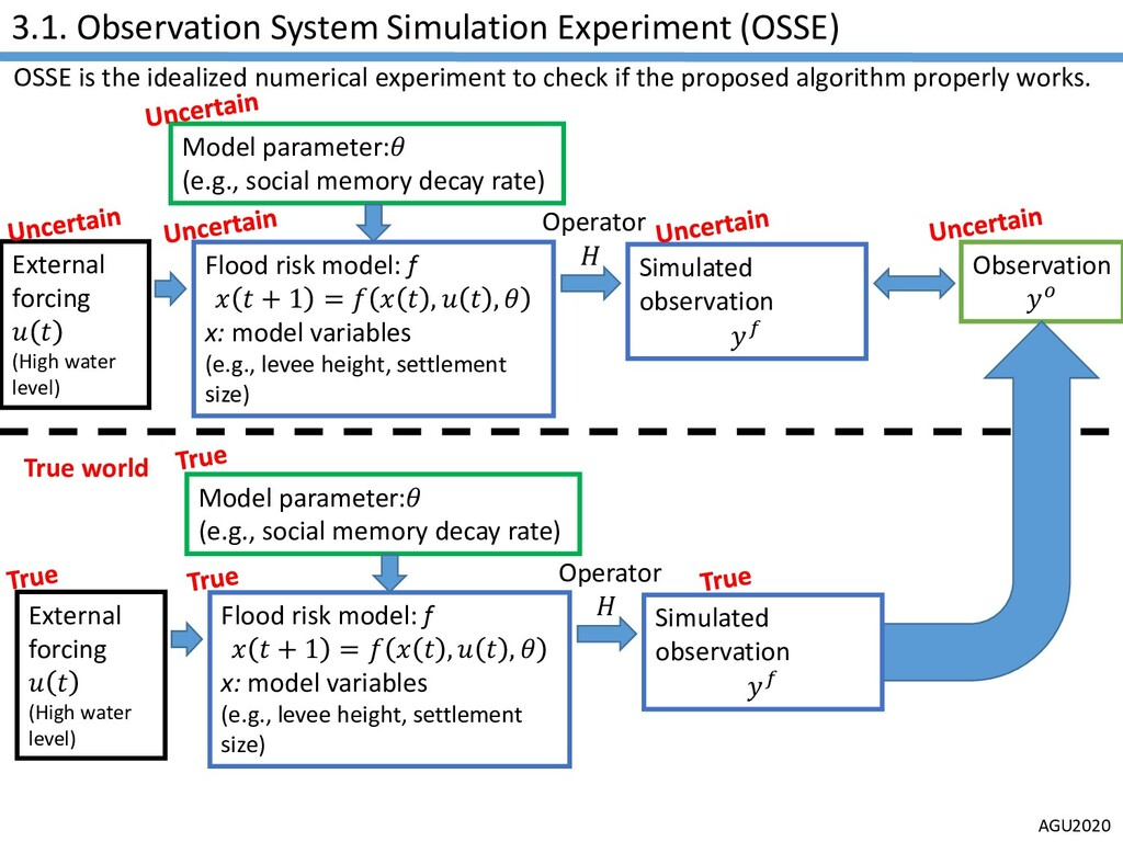 AGU2020 3.1. Observation System Simulation Expe...