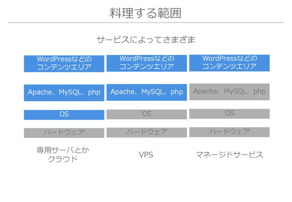 料理する範囲 OS ハードウェア Apache、MySQL、php WordPressなどの ...