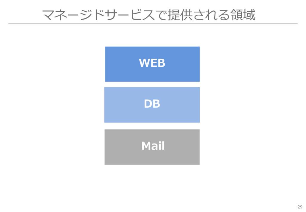 マネージドサービスで提供される領域 29 WEB Mail DB