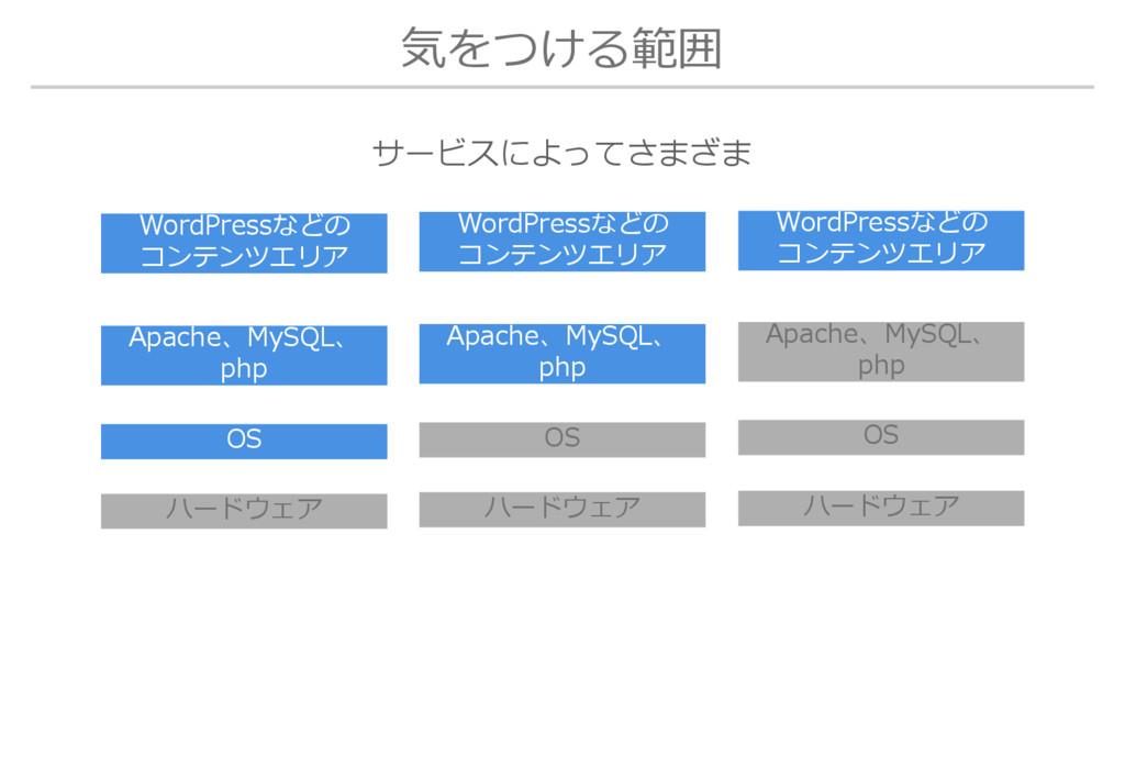気をつける範囲 OS ハードウェア Apache、MySQL、 php WordPressなど...